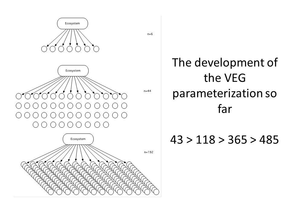 The development of the VEG parameterization so far 43 > 118 > 365 > 485
