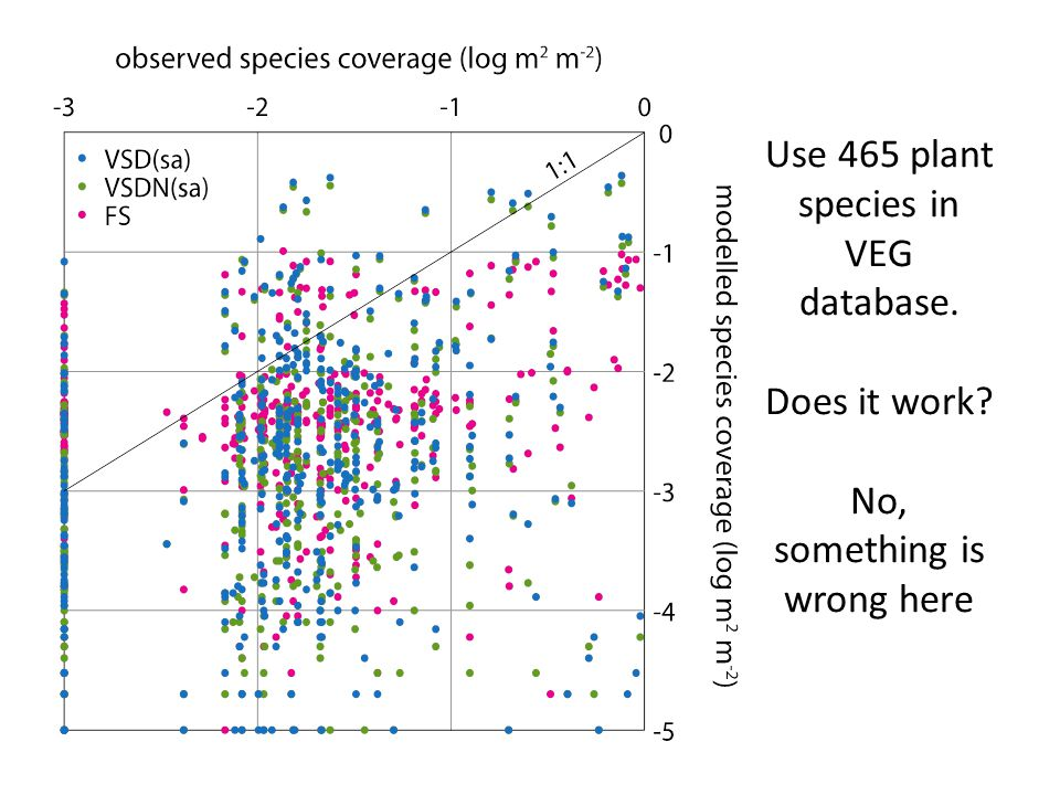 Use 465 plant species in VEG database. Does it work? No, something is wrong here