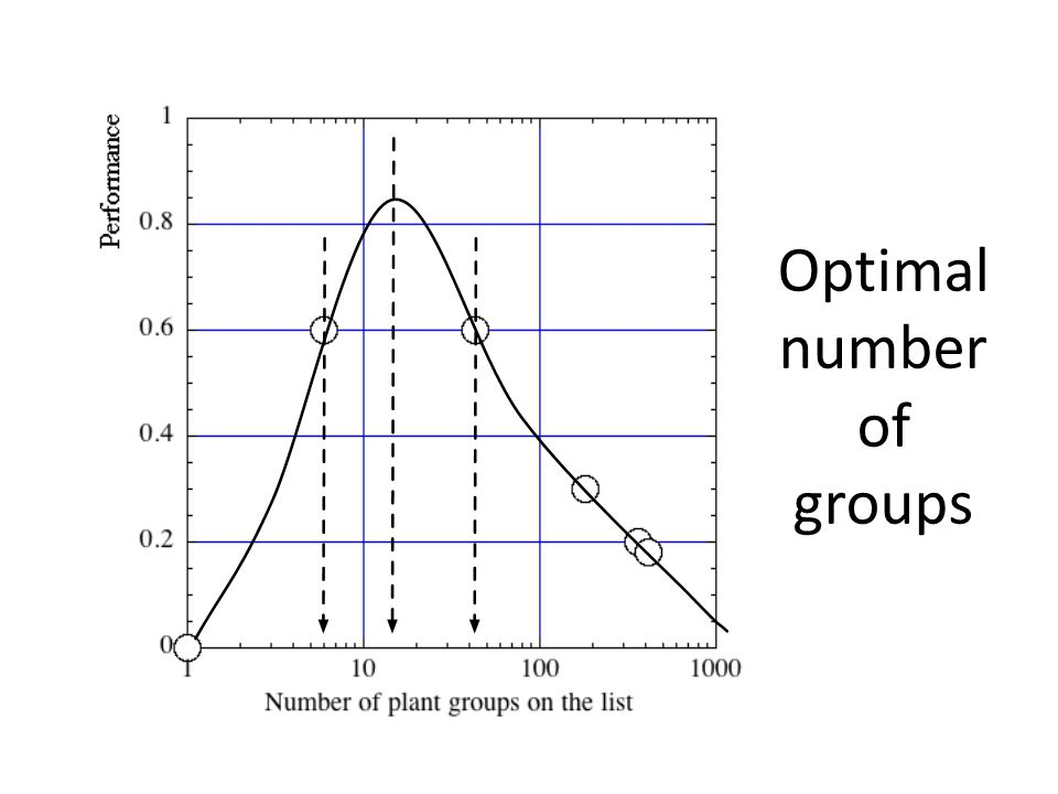 Optimal number of groups