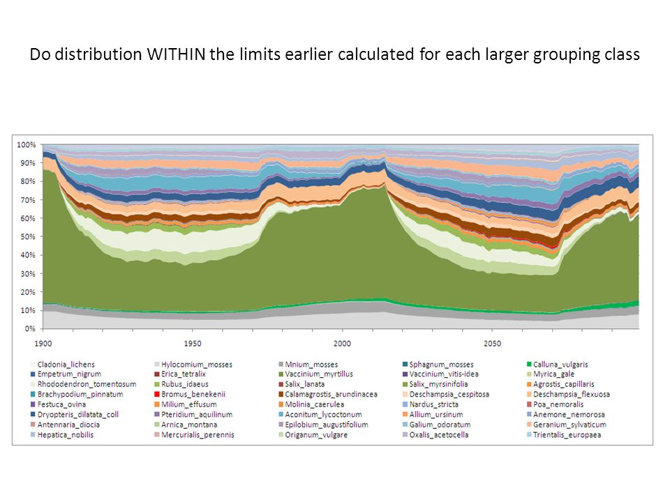 Do distribution WITHIN the limits earlier calculated for each larger grouping class