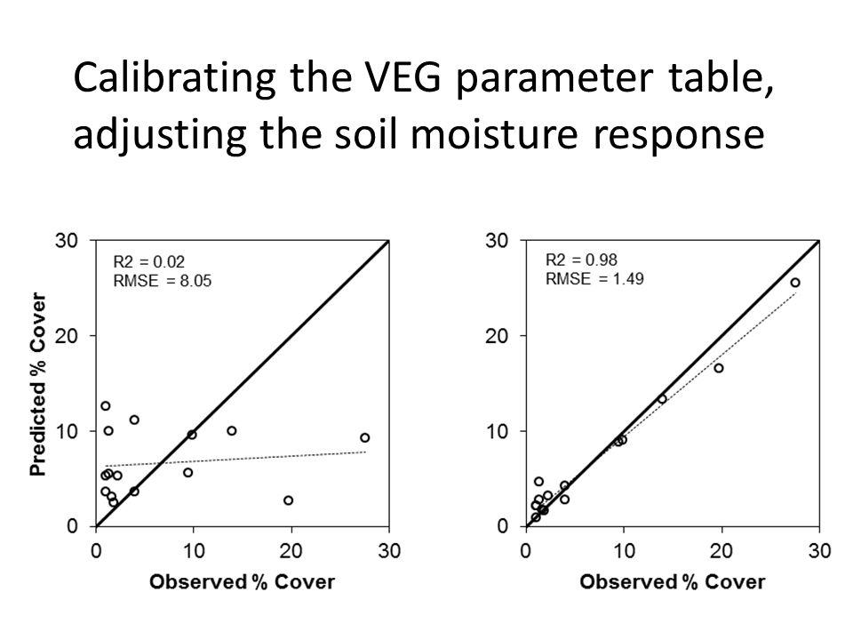 Calibrating the VEG parameter table, adjusting the soil moisture response