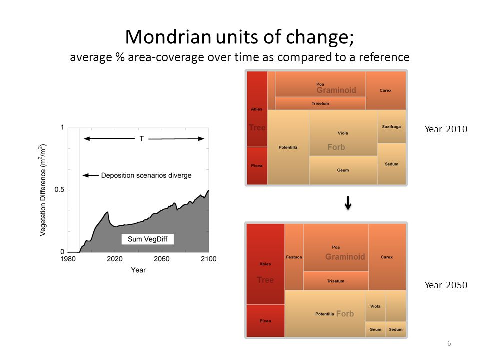 Mondrian units of change; average % area-coverage over time as compared to a reference 6 Year 2010 Year 2050