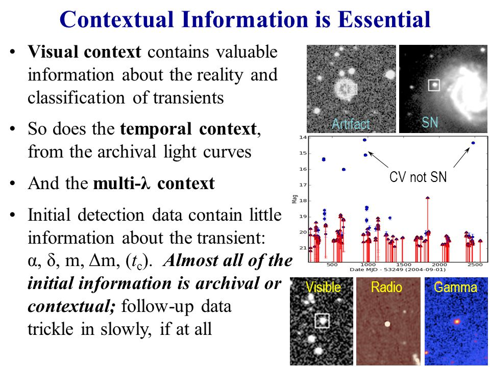 Contextual Information is Essential RadioGammaVisible CV not SN Artifact SN Visual context contains valuable information about the reality and classification of transients So does the temporal context, from the archival light curves And the multi-λ context Initial detection data contain little information about the transient: α, δ, m, Δm, (t c ).