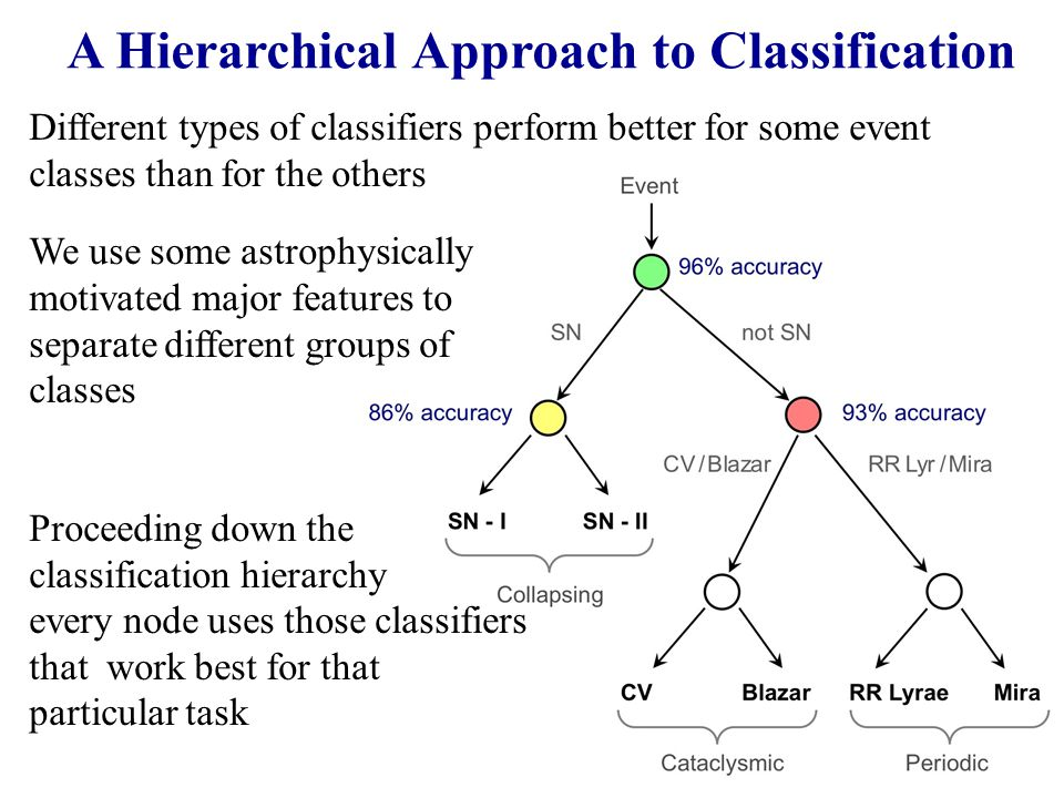 A Hierarchical Approach to Classification We use some astrophysically motivated major features to separate different groups of classes Proceeding down the classification hierarchy every node uses those classifiers that work best for that particular task Different types of classifiers perform better for some event classes than for the others