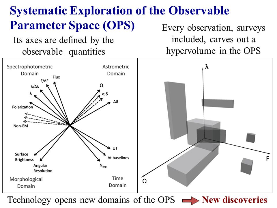Systematic Exploration of the Observable Parameter Space (OPS) Its axes are defined by the observable quantities Every observation, surveys included, carves out a hypervolume in the OPS Technology opens new domains of the OPS New discoveries