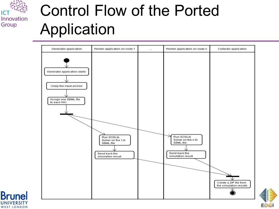 Control Flow of the Ported Application Figure : Control Flow of the Ported SIMAP Application