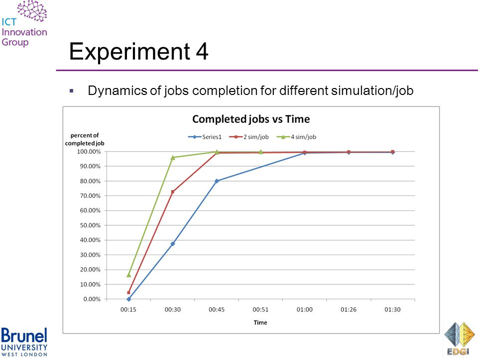 Experiment 4  Dynamics of jobs completion for different simulation/job