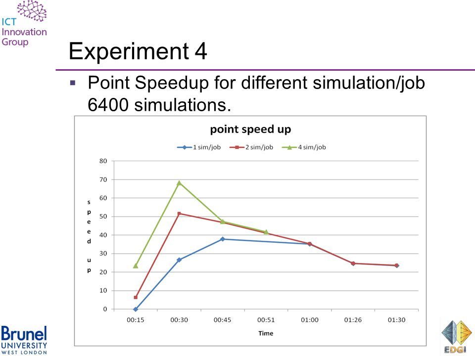 Experiment 4  Point Speedup for different simulation/job 6400 simulations.