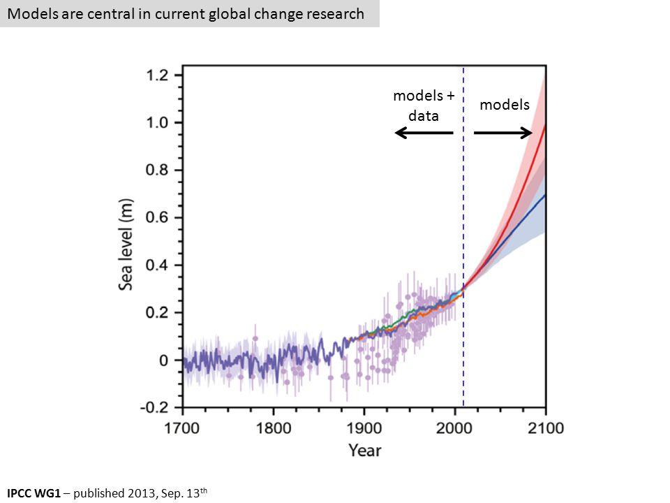 IPCC WG1 – published 2013, Sep.