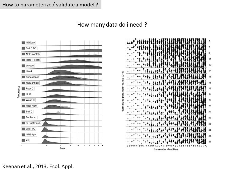 How to parameterize / validate a model How many data do i need Keenan et al., 2013, Ecol. Appl.