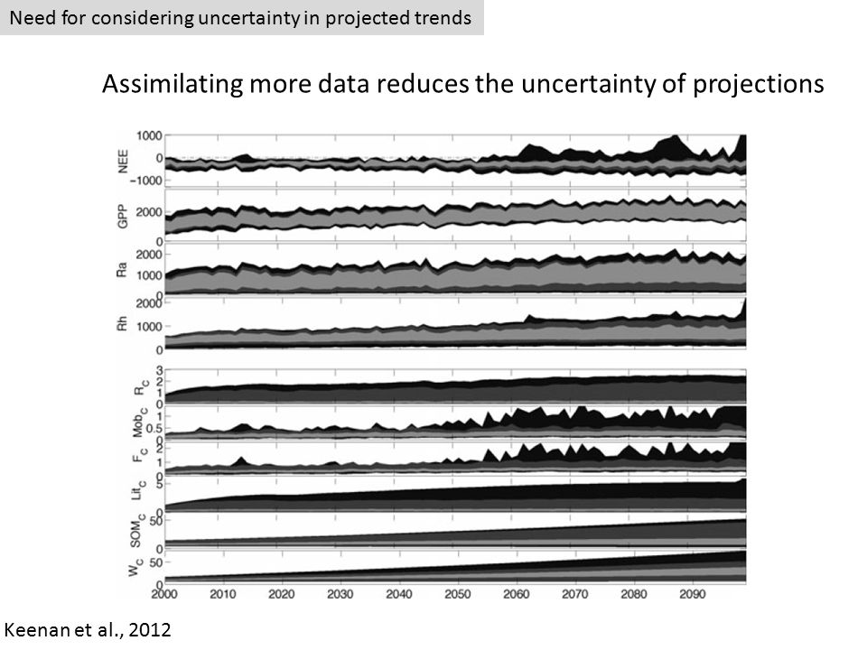 Need for considering uncertainty in projected trends Assimilating more data reduces the uncertainty of projections Keenan et al., 2012