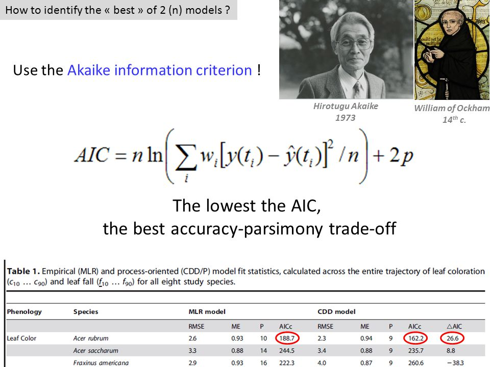 How to identify the « best » of 2 (n) models ? William of Ockham 14 th c. Hirotugu Akaike 1973 Use the Akaike information criterion ! The lowest the A