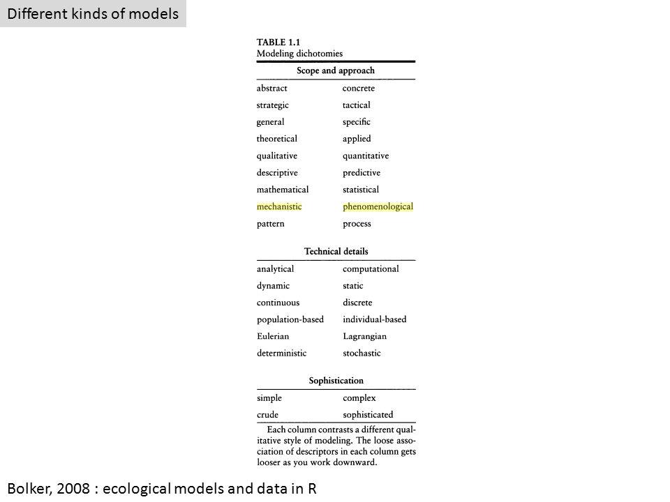 Different kinds of models Bolker, 2008 : ecological models and data in R