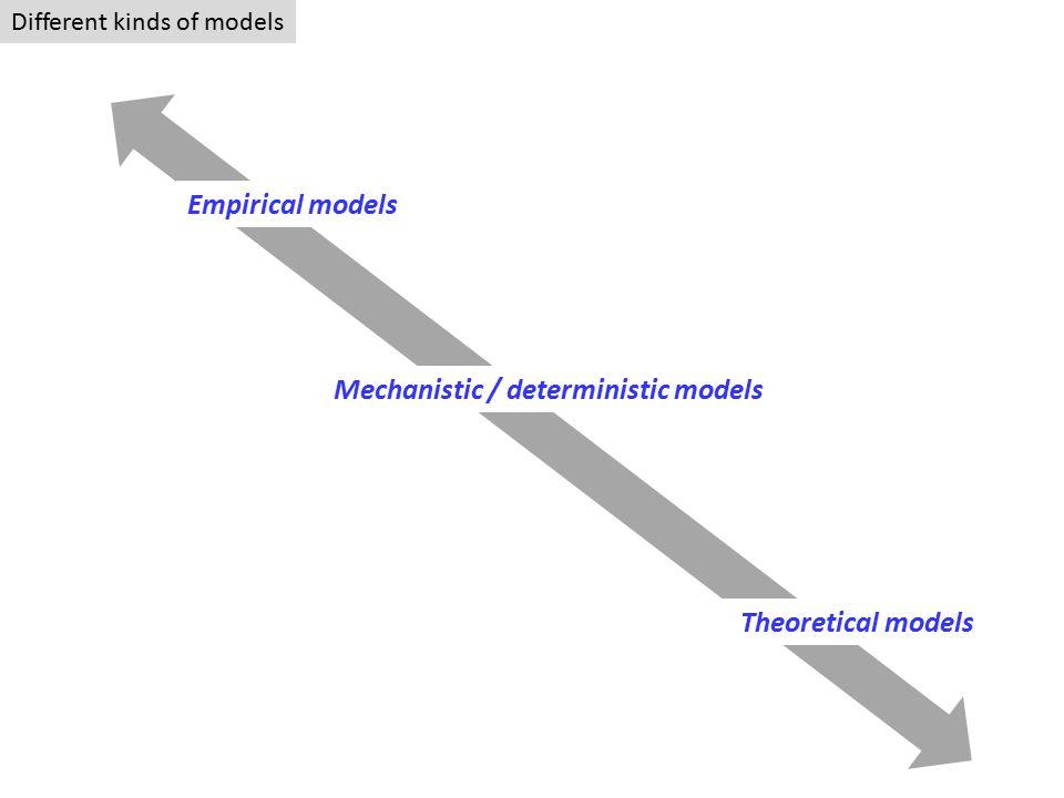 Different kinds of models Empirical models Mechanistic / deterministic models Theoretical models