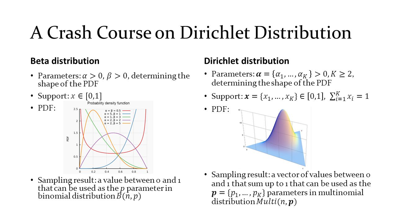 A Crash Course on Dirichlet Distribution Beta distributionDirichlet distribution