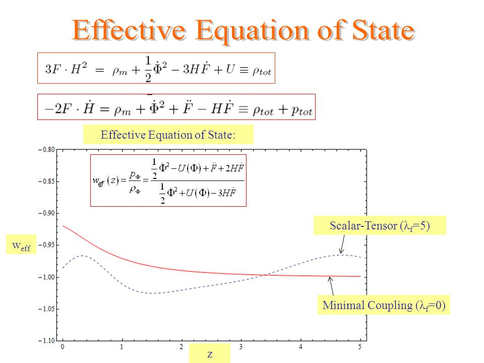 Effective Equation of State: Scalar-Tensor (λ f =5) Minimal Coupling (λ f =0) w eff z