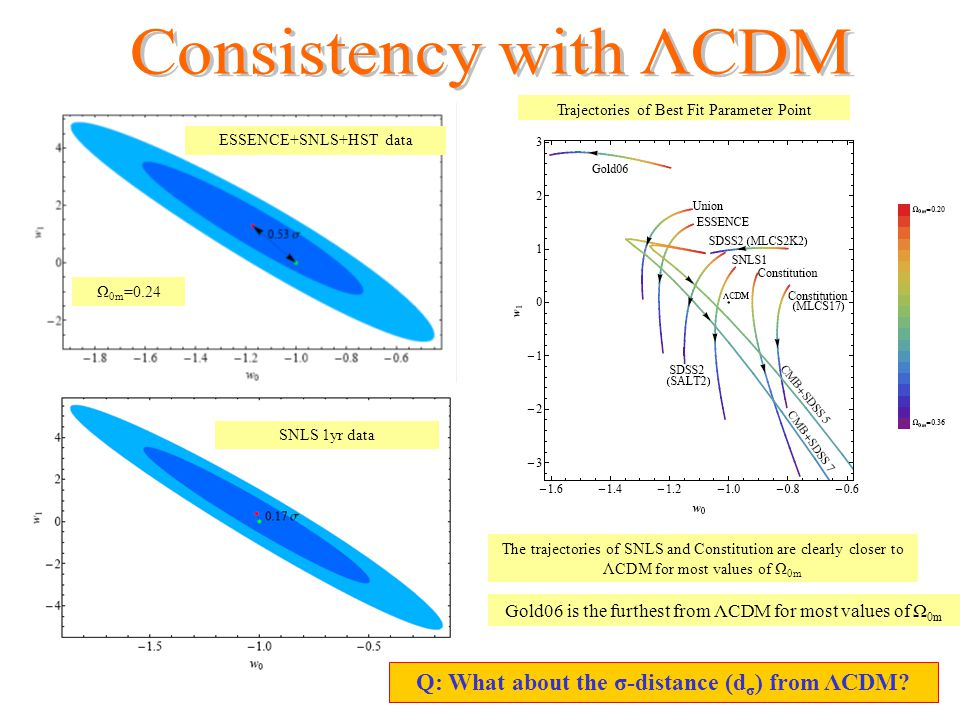 7 ESSENCE+SNLS+HST data Trajectories of Best Fit Parameter Point Consistency with ΛCDM Ranking: