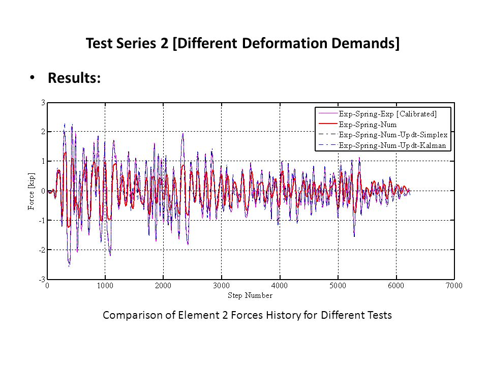 Test Series 2 [Different Deformation Demands] Results: Comparison of Element 2 Forces History for Different Tests