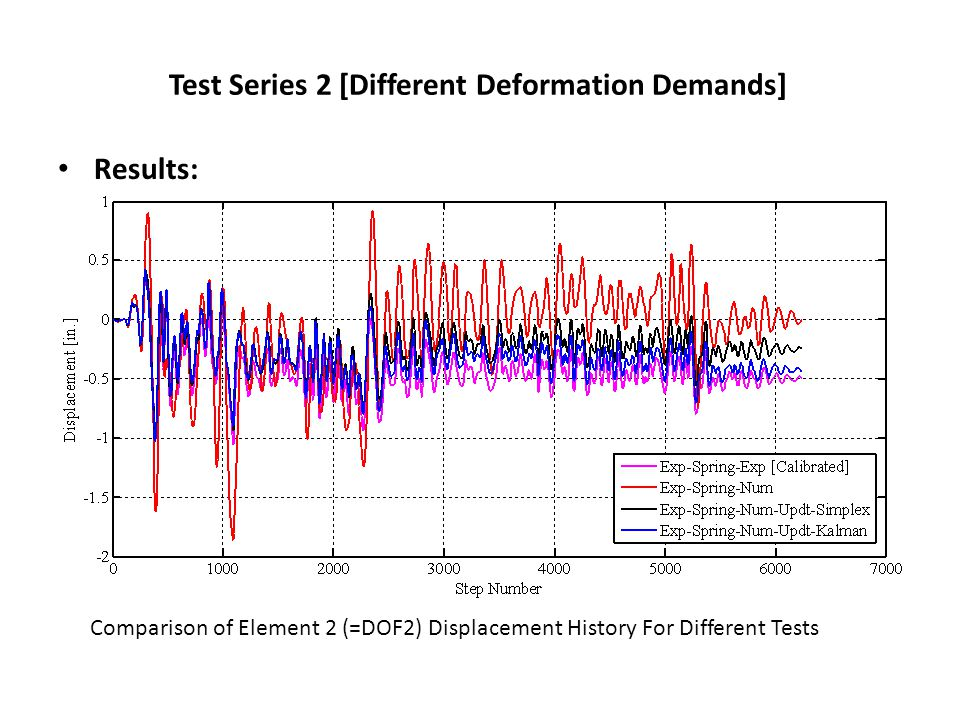 Test Series 2 [Different Deformation Demands] Results: Comparison of Element 2 (=DOF2) Displacement History For Different Tests