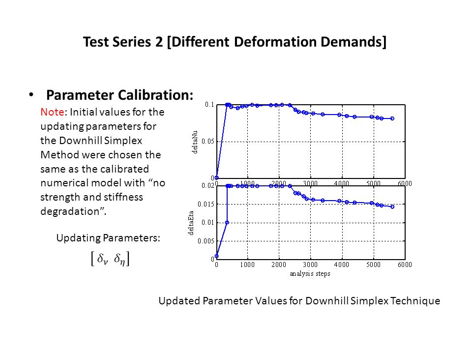 Test Series 2 [Different Deformation Demands] Parameter Calibration: Updated Parameter Values for Downhill Simplex Technique Note: Initial values for the updating parameters for the Downhill Simplex Method were chosen the same as the calibrated numerical model with no strength and stiffness degradation .
