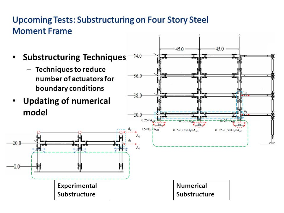 Experimental Substructure Numerical Substructure Substructuring Techniques – Techniques to reduce number of actuators for boundary conditions Updating of numerical model