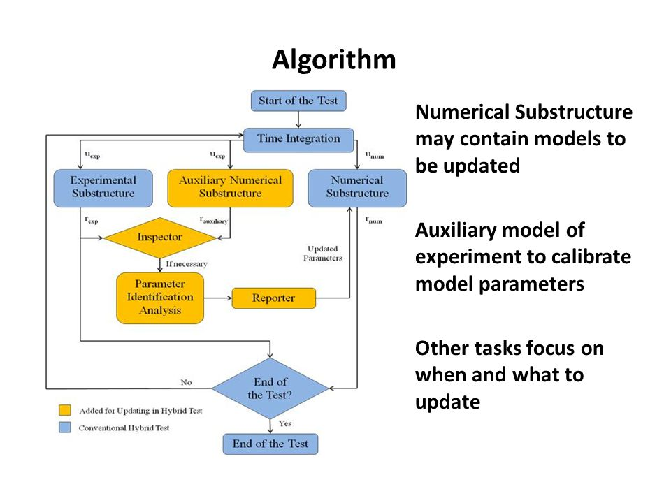 Algorithm Numerical Substructure may contain models to be updated Auxiliary model of experiment to calibrate model parameters Other tasks focus on when and what to update