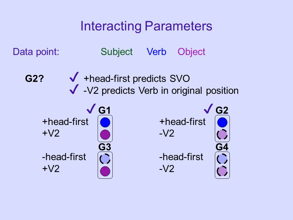 Data point: Subject Verb Object Interacting Parameters +head-first +V2-V2-head-first G1G2 G3G4 G2.