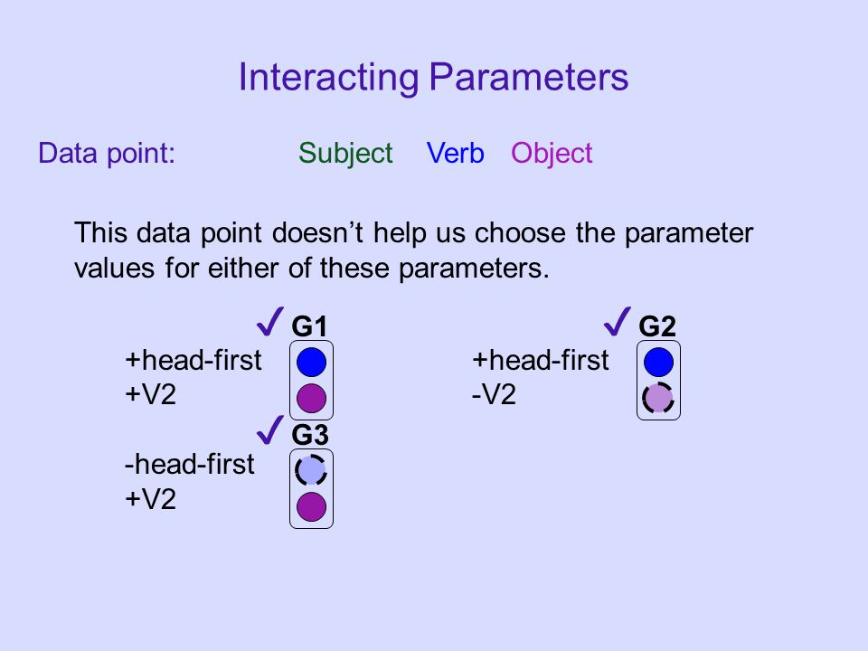 Data point: Subject Verb Object Interacting Parameters +head-first +V2-V2 -head-first +V2 G1G2 G3 This data point doesn't help us choose the parameter values for either of these parameters.