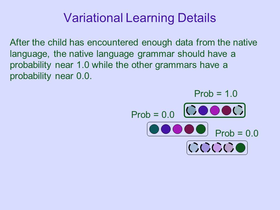 Variational Learning Details After the child has encountered enough data from the native language, the native language grammar should have a probability near 1.0 while the other grammars have a probability near 0.0.
