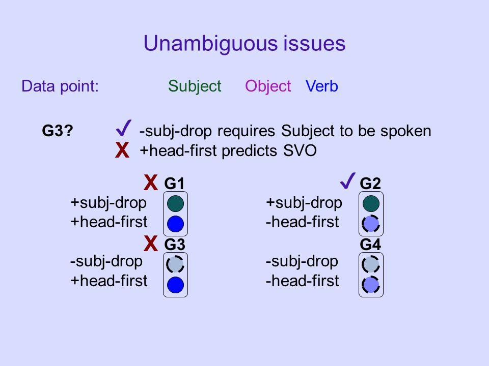 Data point: Subject Object Verb Unambiguous issues +subj-drop +head-first-head-first-subj-drop G1G2 G3G4 G3.