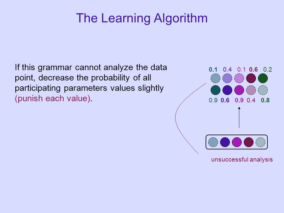 If this grammar cannot analyze the data point, decrease the probability of all participating parameters values slightly (punish each value).