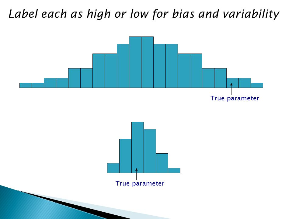 Label each as high or low for bias and variability True parameter