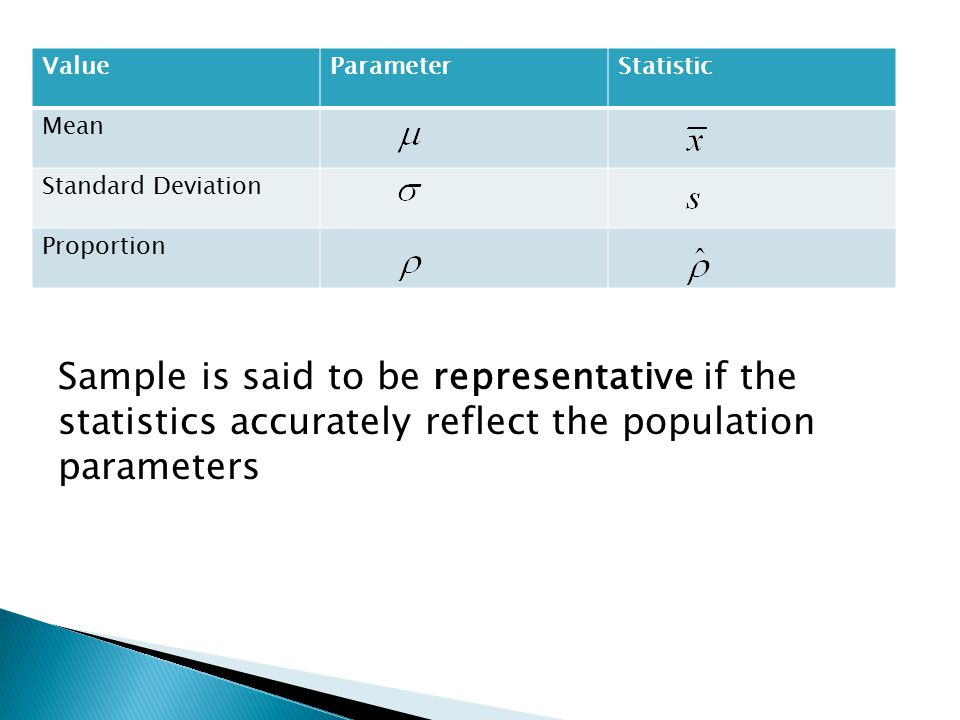 ValueParameterStatistic Mean Standard Deviation Proportion Sample is said to be representative if the statistics accurately reflect the population par