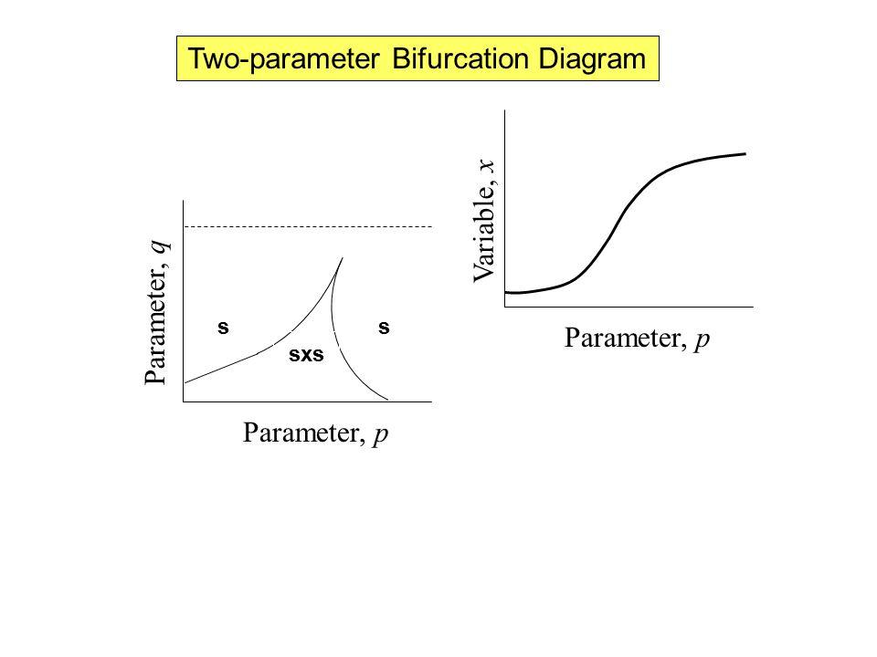 Two-parameter Bifurcation Diagram Parameter, p Parameter, q Parameter, p Variable, x s sxs s