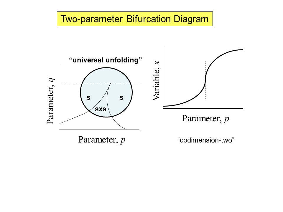 Two-parameter Bifurcation Diagram Parameter, p Parameter, q Parameter, p Variable, x codimension-two universal unfolding s sxs s