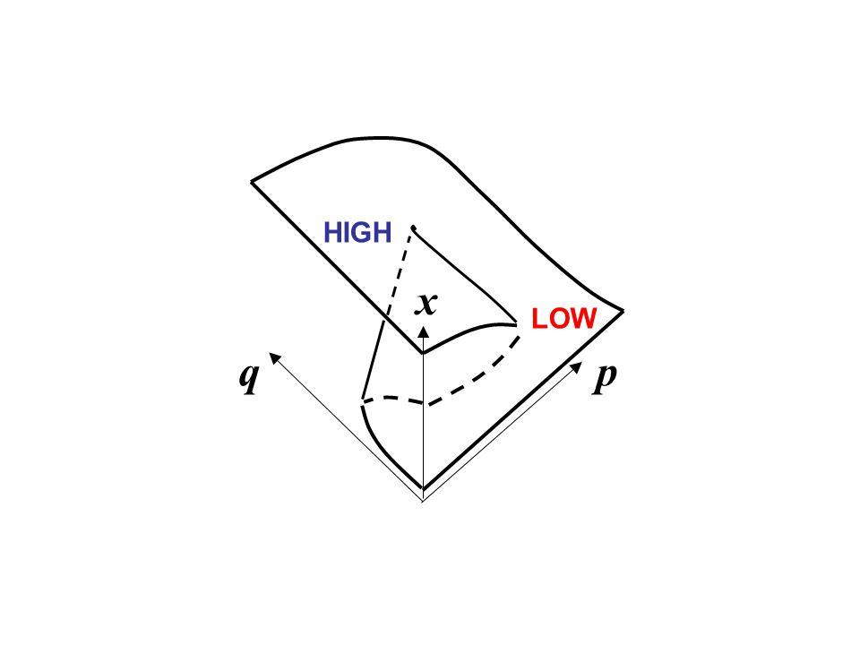 LOW HIGH x pq