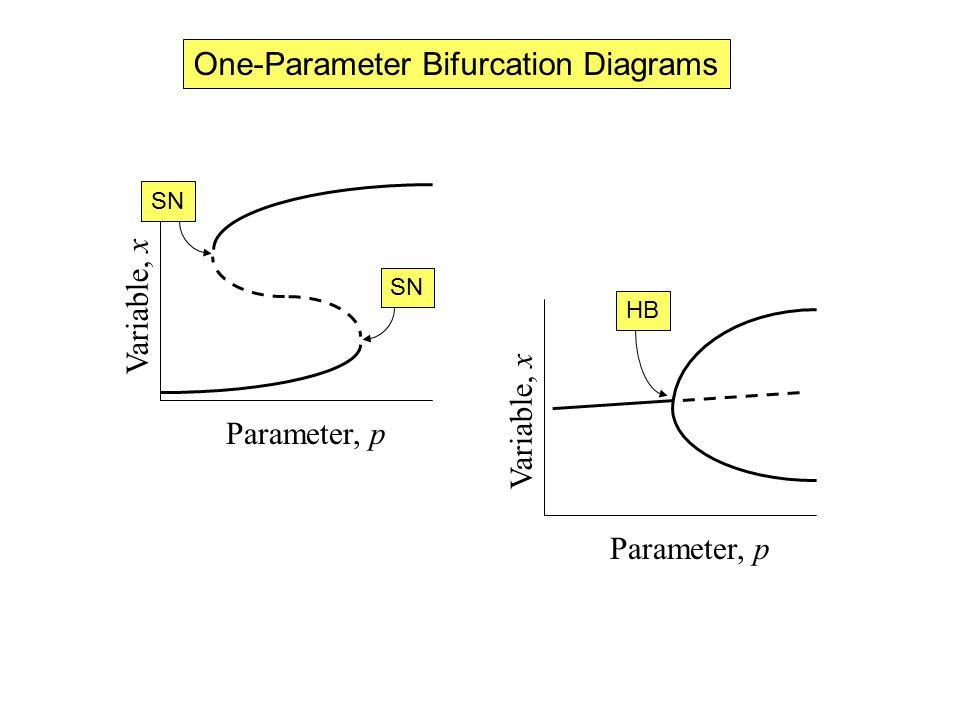 One-Parameter Bifurcation Diagrams Parameter, p Variable, x SN Parameter, p Variable, x HB