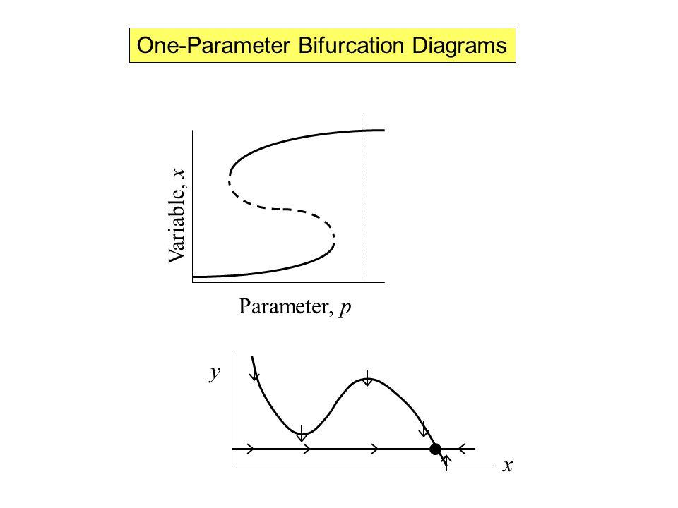 One-Parameter Bifurcation Diagrams Parameter, p Variable, x