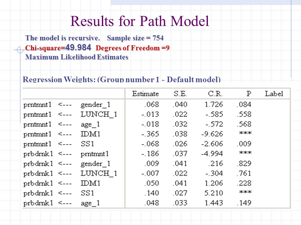 The model is recursive. Sample size = 754 Chi-square= 49.984 Degrees of Freedom =9 Maximum Likelihood Estimates Results for Path Model Regression Weig