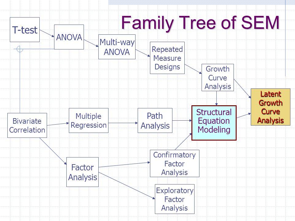 Family Tree of SEM T-test ANOVA Multi-way ANOVA Repeated Measure Designs Growth Curve Analysis Bivariate Correlation Multiple Regression Path Analysis