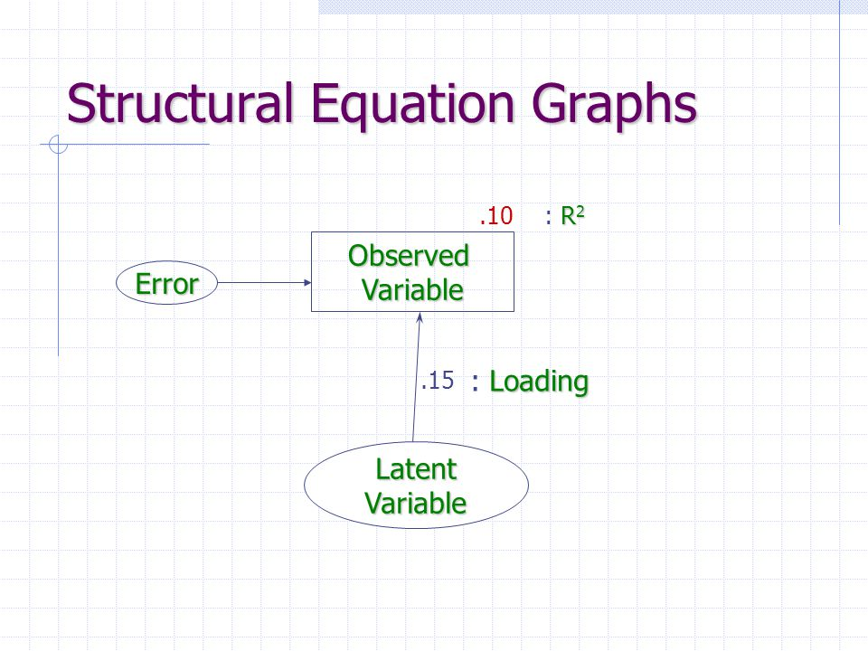 Structural Equation Graphs ObservedVariable LatentVariable.15 Error Loading : Loading.10 R 2 : R 2
