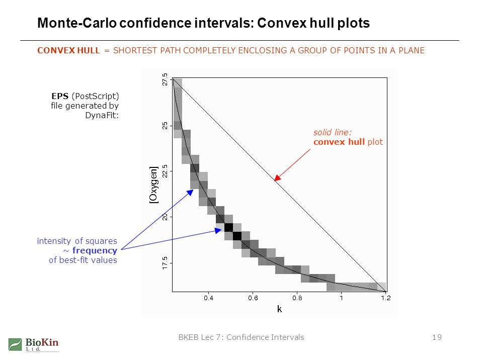 BKEB Lec 7: Confidence Intervals19 Monte-Carlo confidence intervals: Convex hull plots CONVEX HULL = SHORTEST PATH COMPLETELY ENCLOSING A GROUP OF POINTS IN A PLANE EPS (PostScript) file generated by DynaFit: solid line: convex hull plot intensity of squares ~ frequency of best-fit values