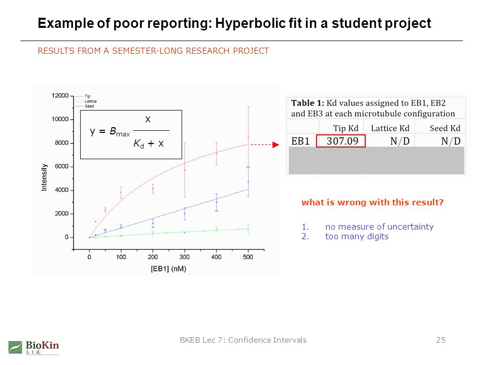 BKEB Lec 7: Confidence Intervals25 Example of poor reporting: Hyperbolic fit in a student project RESULTS FROM A SEMESTER-LONG RESEARCH PROJECT y = B max x K d + x what is wrong with this result.