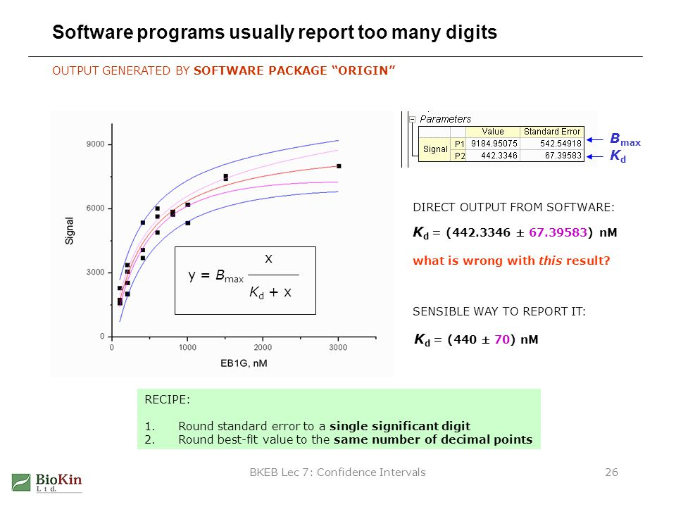 BKEB Lec 7: Confidence Intervals26 Software programs usually report too many digits OUTPUT GENERATED BY SOFTWARE PACKAGE ORIGIN y = B max x K d + x B max KdKd K d = (442.3346 ± 67.39583) nM what is wrong with this result.