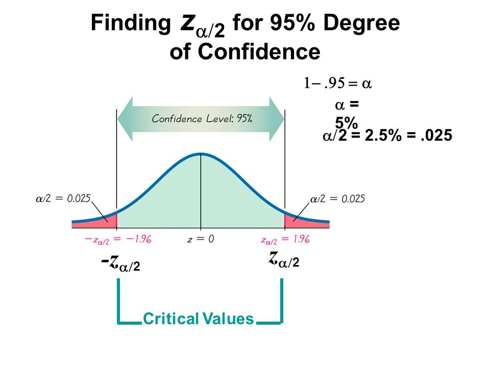 Finding z  2 for 95% Degree of Confidence -z  2 z  2 Critical Values  2 = 2.5% =.025  = 5% 