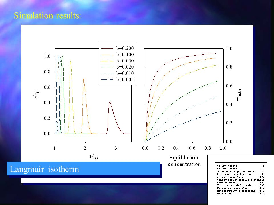 Simulation results: Langmuir isotherm