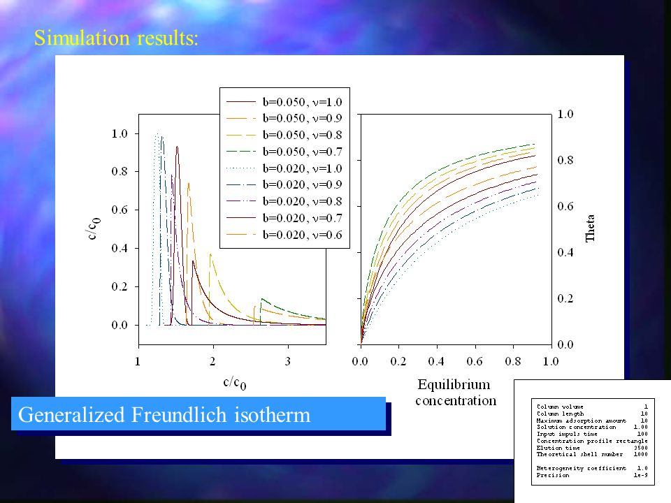 Simulation results: Generalized Freundlich isotherm
