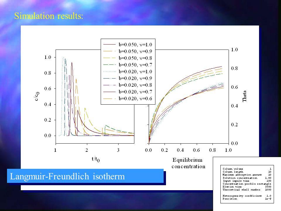 Simulation results: Langmuir-Freundlich isotherm