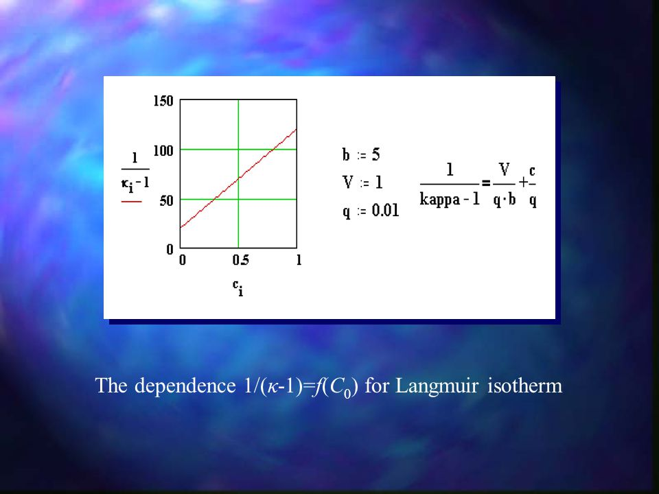 The dependence 1/(κ-1)=f(C 0 ) for Langmuir isotherm