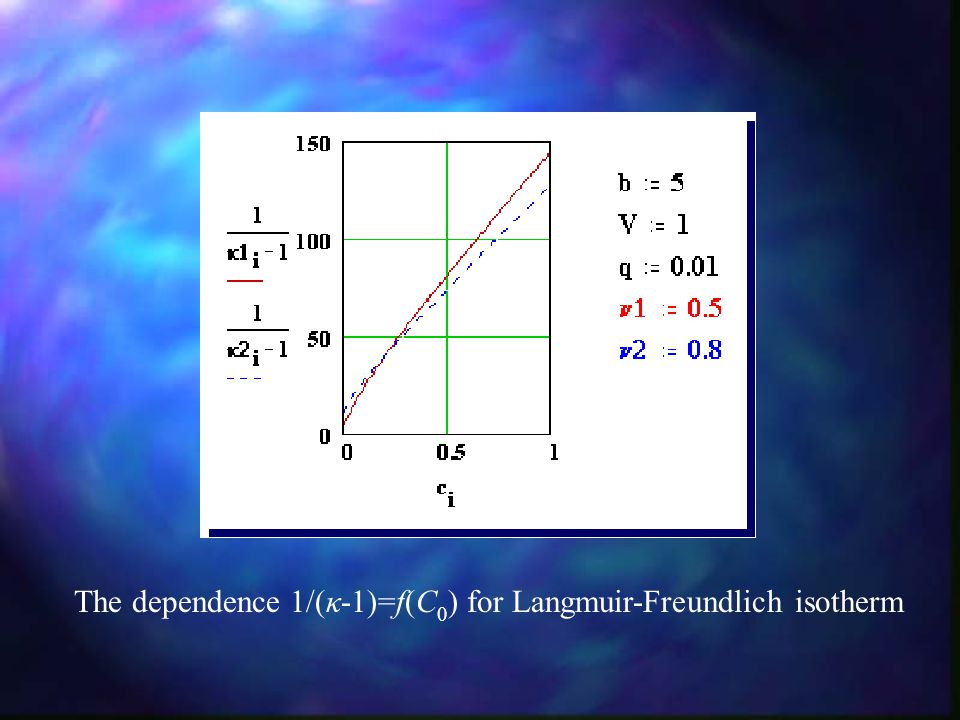 The dependence 1/(κ-1)=f(C 0 ) for Langmuir-Freundlich isotherm